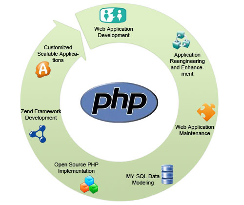 php mysql training bikaner india
